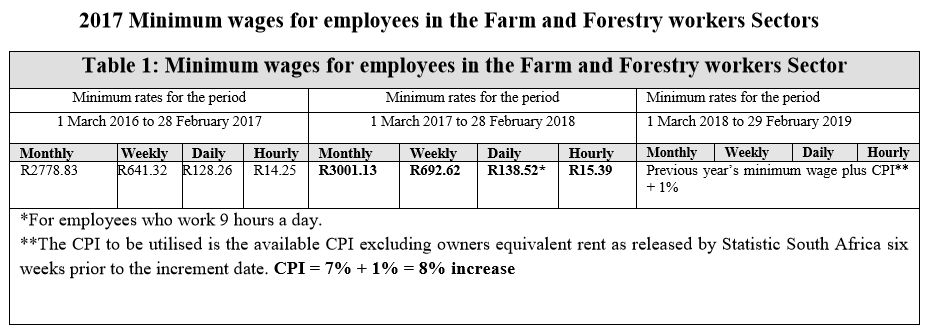 2017 Minimum wages for farm and forestry workers