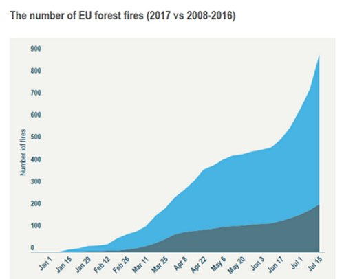 Climate change blamed as EU'S forest fires treble in 2017
