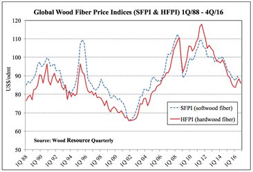 Global Wood Fibre Price Indices