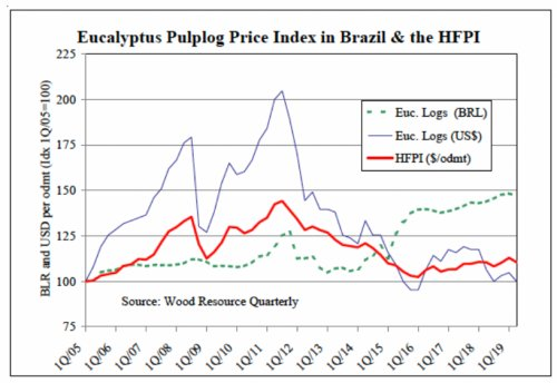 Eucalyptus pulplog prices in Brazil have fallen over the past year and in the 2Q/19 reached their lowest levels in three years